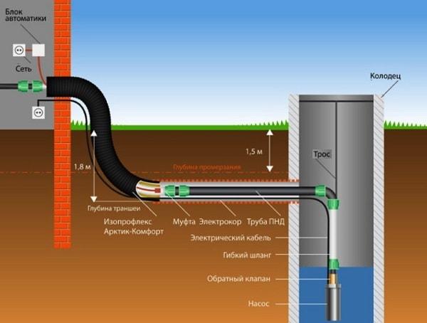 Проводи воду в домашних условиях